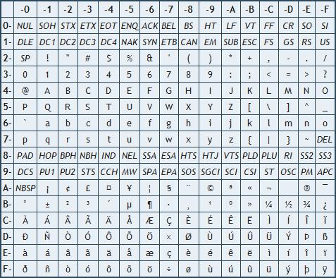 Passer du latin1 à l'unicode | Artrycom